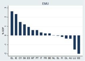 Gemiddelde vergissing, 2001-2012, in % van het bbp